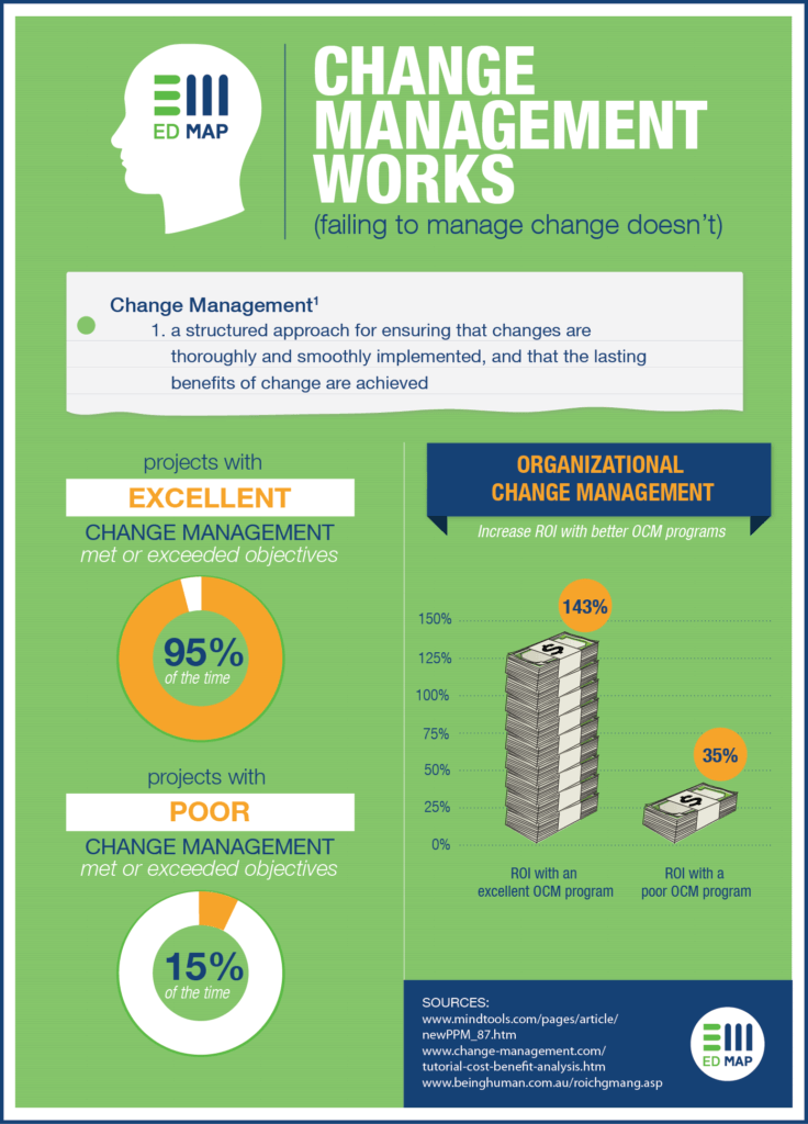 change-management-works-infographic