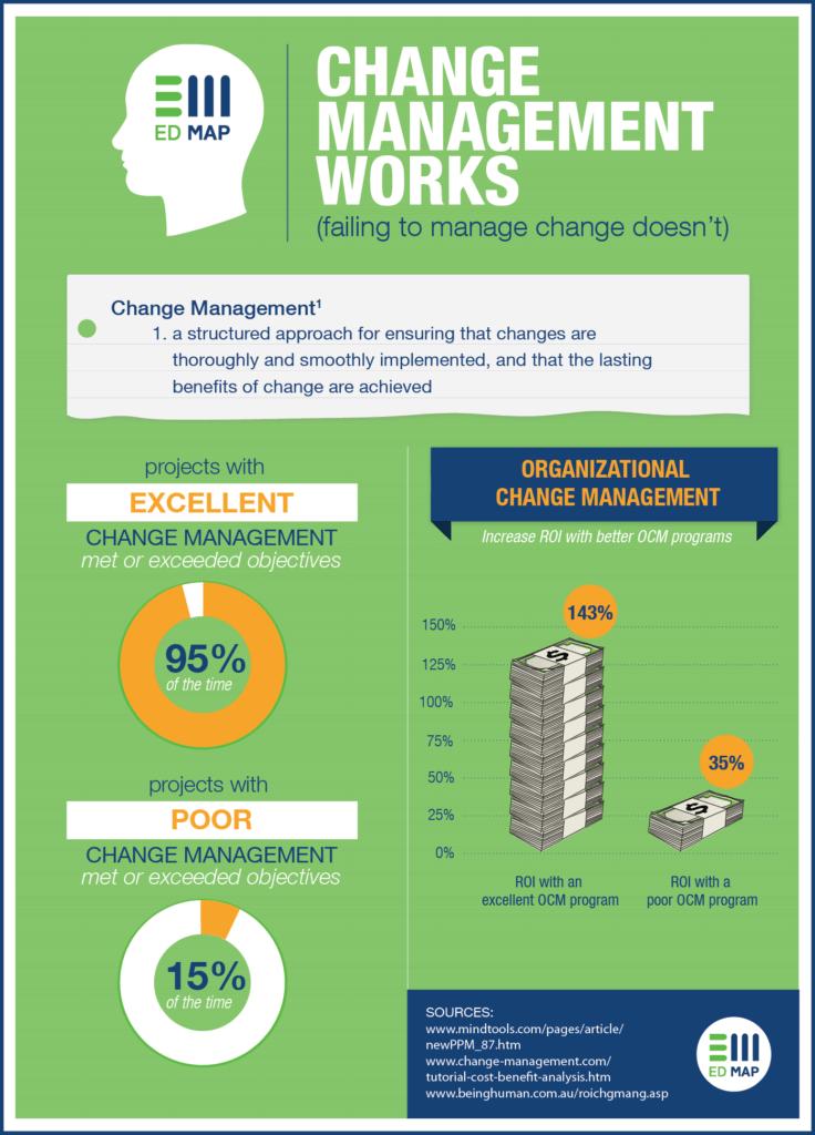 change-management-works-infographic