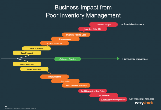 poor inventory management impact
