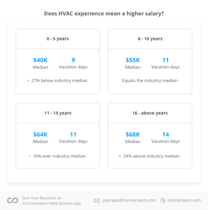 hvac experience and effect on salaries
