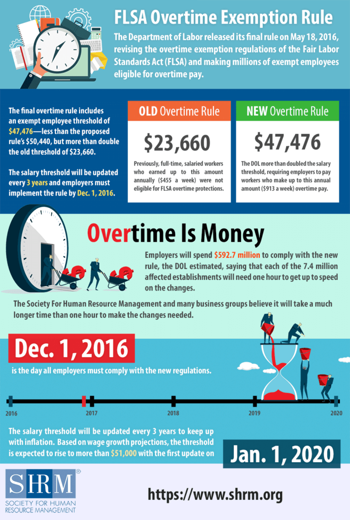 overtime infographic