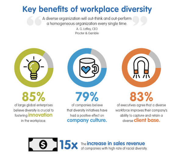 workplace diversity benefits infographic