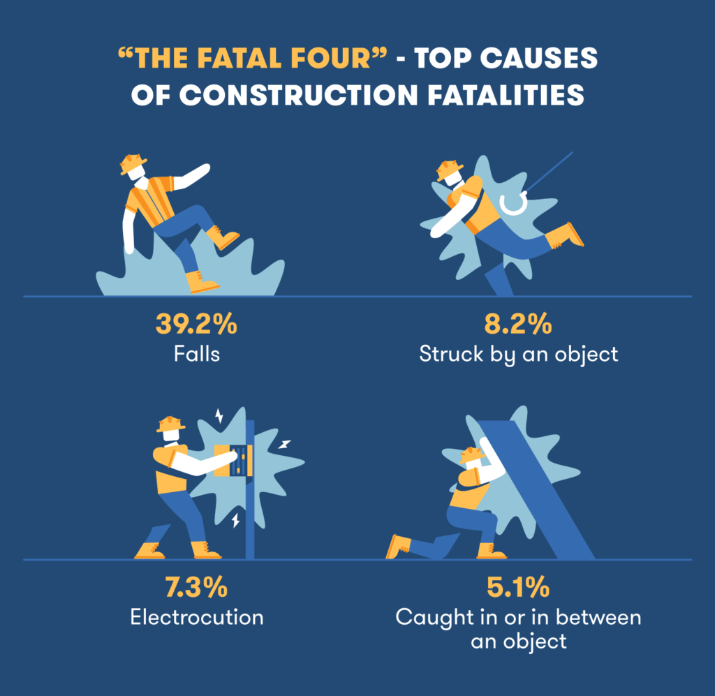 "The ""Fatal Four"" injuries in construction"