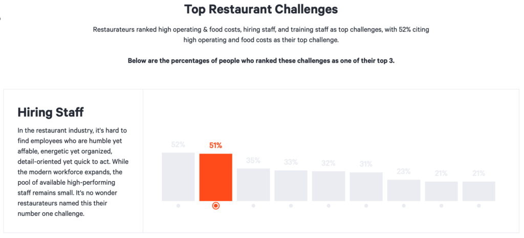 Top Restaurant Challenges