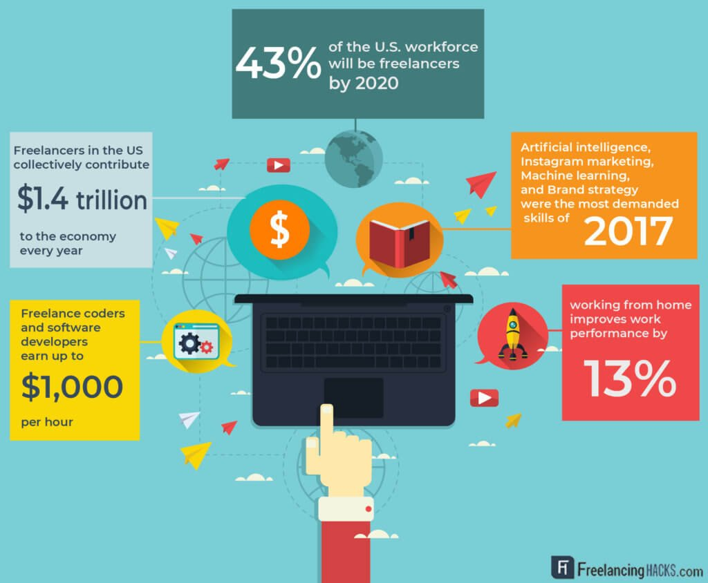 freelancing statistics - remote workers - infographic