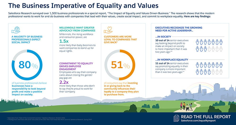 Infographic: How Leading with Equality and Values Impacts Your Business