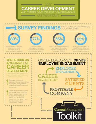 Infographic: Business Benefits of Career Development