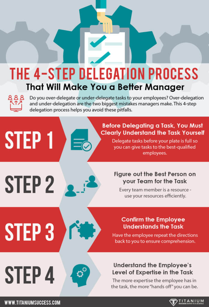 4 steps to delegate better infographic