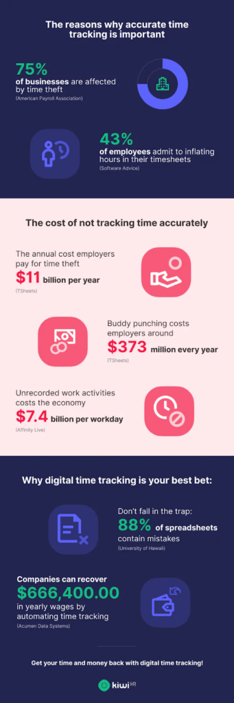 why accurate time tracking is important infographic