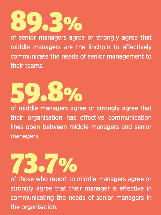 communication for middle management stats