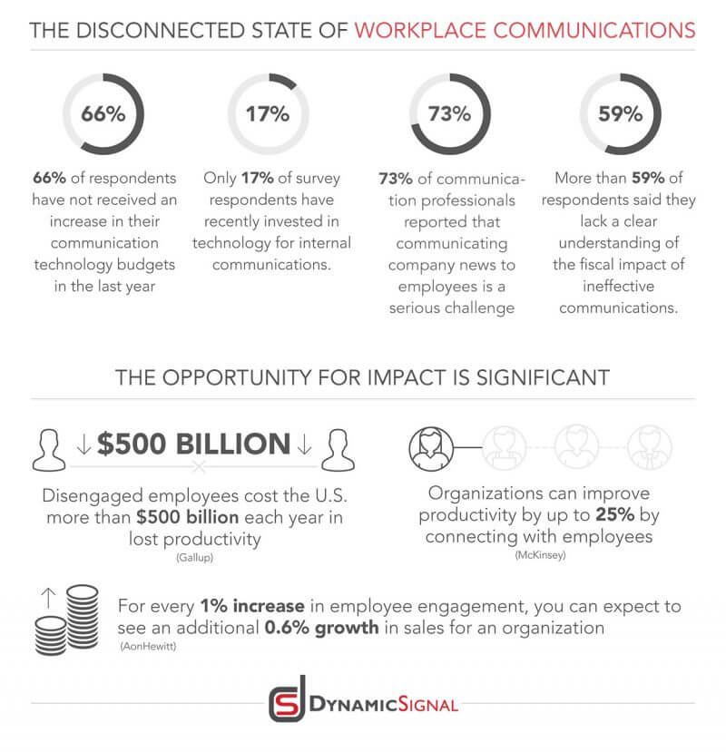state of workplace communication infographic