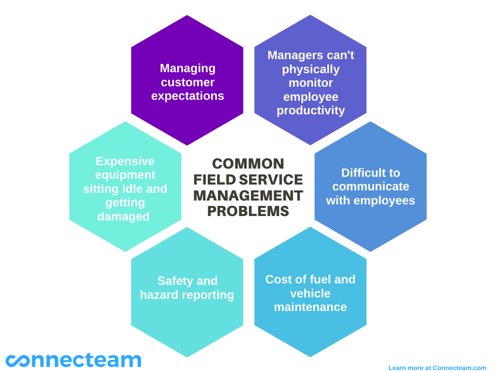 Connecteam Infographic displaying common field service problems